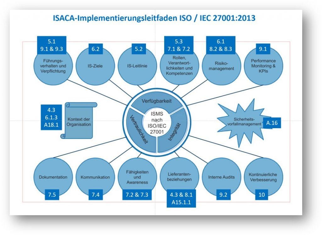 ISO_27001_Implementierungsleitfaden_ISACA