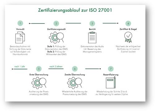 ISO_27001_Zertifizierungsablauf