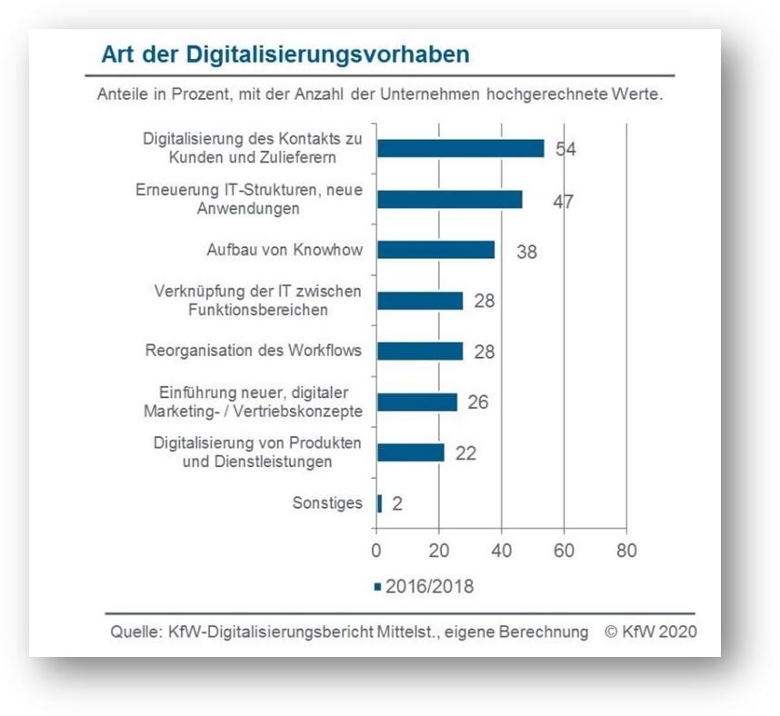 Digitalisierungsvorhaben_KfW